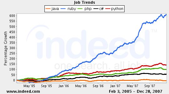 programming_languages_relative